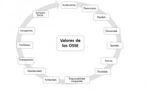 Valores de los OSSE