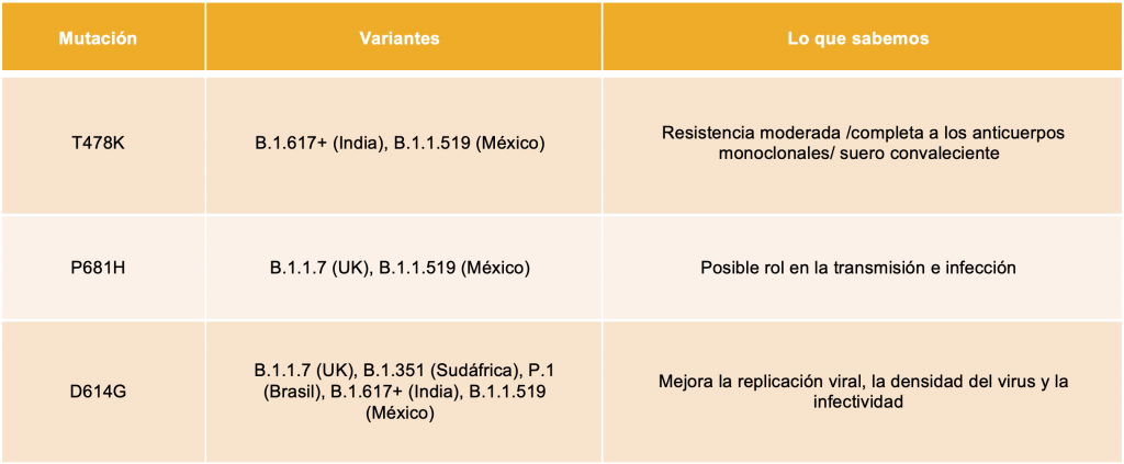 Tabla Mutación de Variantes COVID 19 COnexion UDLAP