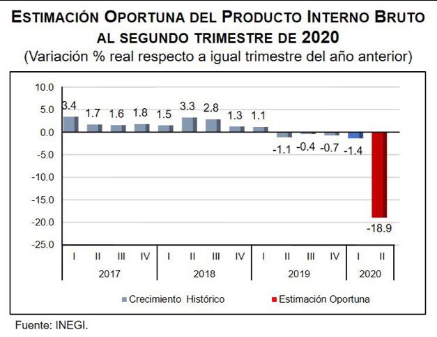 Estimacion PIB